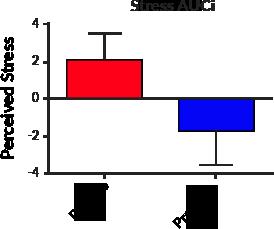 Stress AUCI